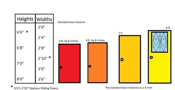Bedroom Door Dimensions  What are the standard dimensions of a door Quora