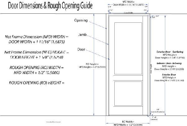 Bedroom Door Dimensions  What is the width and height of an average door Quora