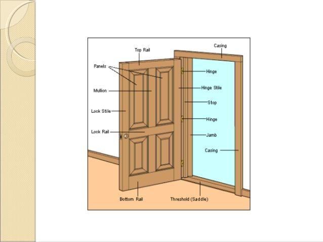 Bedroom Door Dimensions  Marvelous Standard Door Height Inches Picture Inspirations