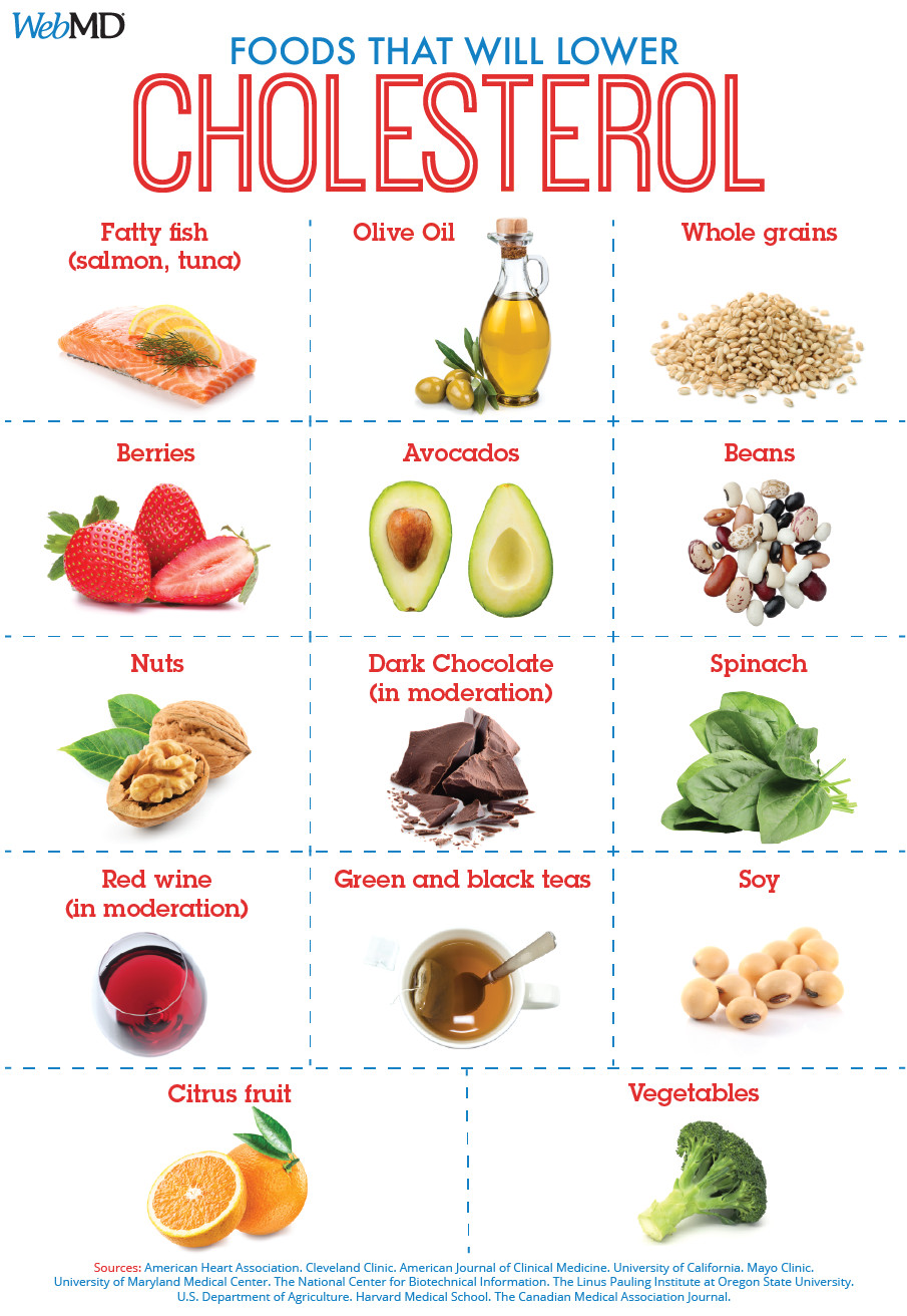 Best Low Cholesterol Recipes  Best Foods To Lower Cholesterol