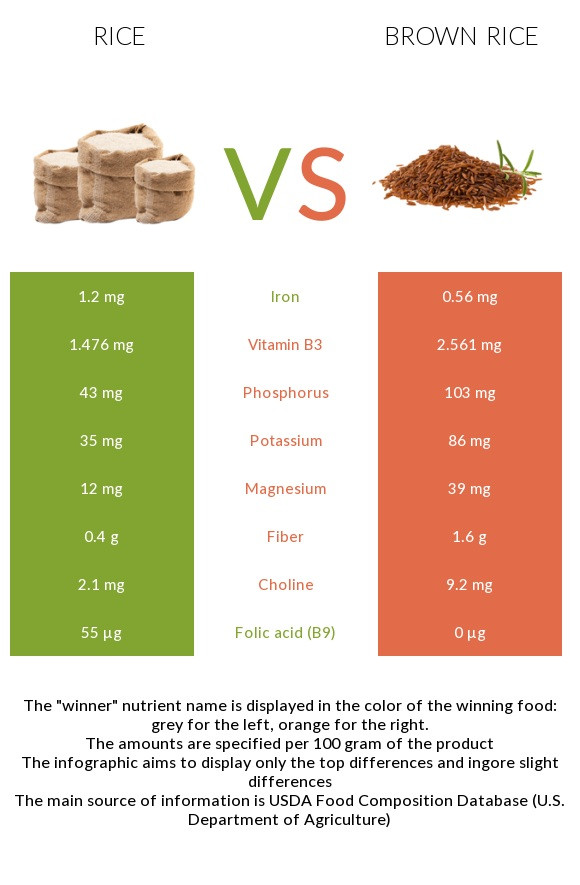 Brown Vs White Rice  White rice vs Brown rice Health benefits and Nutrition