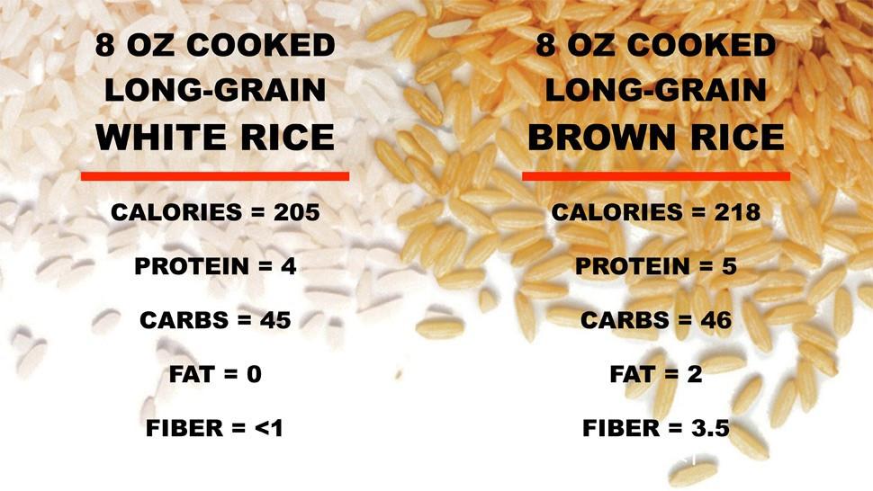 Brown Vs White Rice  White Rice vs Brown Rice