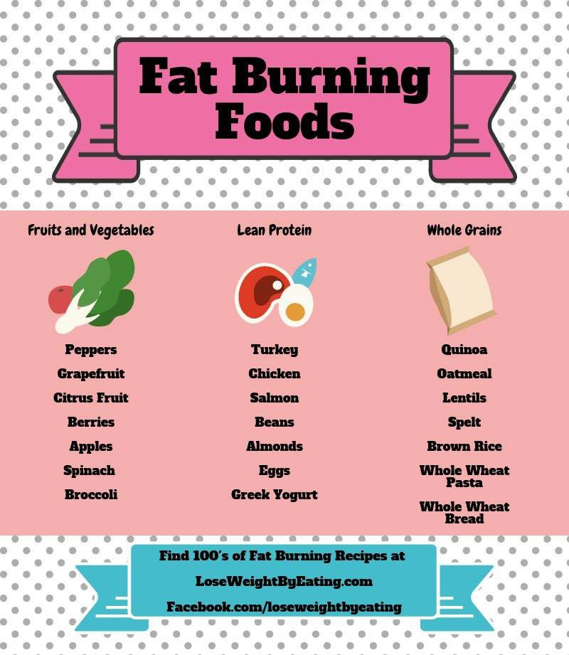 Clean Eating Diet Weight Loss  How to Lose Weight by Eating The Clean Eating Diet Plan