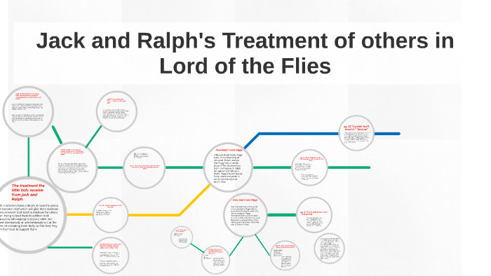 Lord Of The Flies Ralph Leadership Quotes  Lord The Flies Quotes Ralph Leadership
