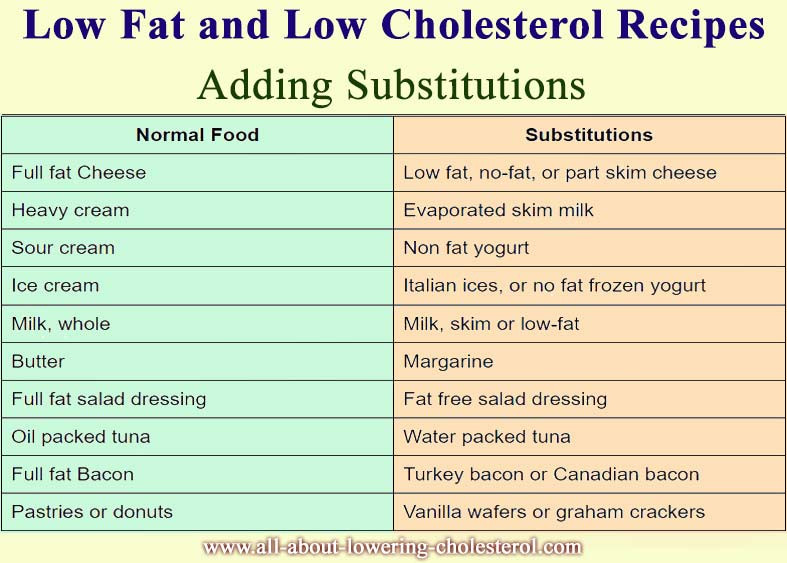 Recipes For Low Cholesterol  Low Fat And Low Cholesterol Recipes – What To Substitute